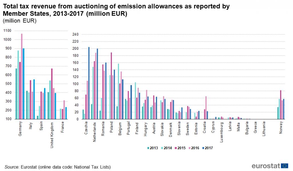 Economia dell'Ambiente: permessi di emissione negoziabili 1