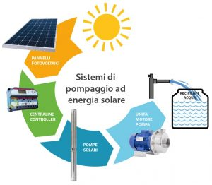 Energia solare in Italia: uno sguardo critico 2