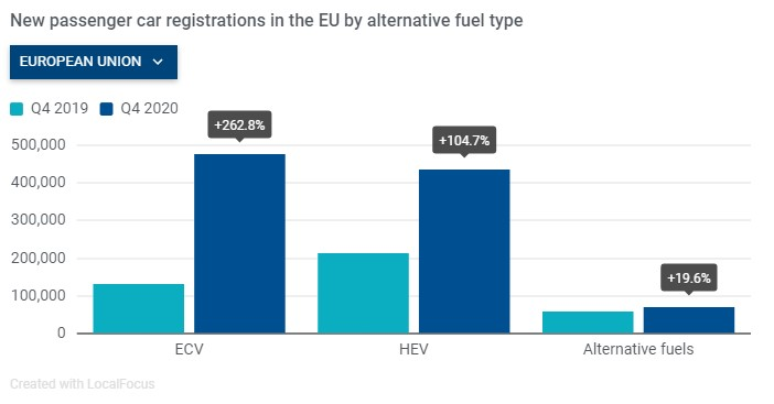 Auto elettriche, nel 2020 vendite raddoppiate in Europa 2