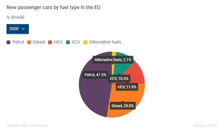 Auto elettriche, nel 2020 vendite raddoppiate in Europa 1