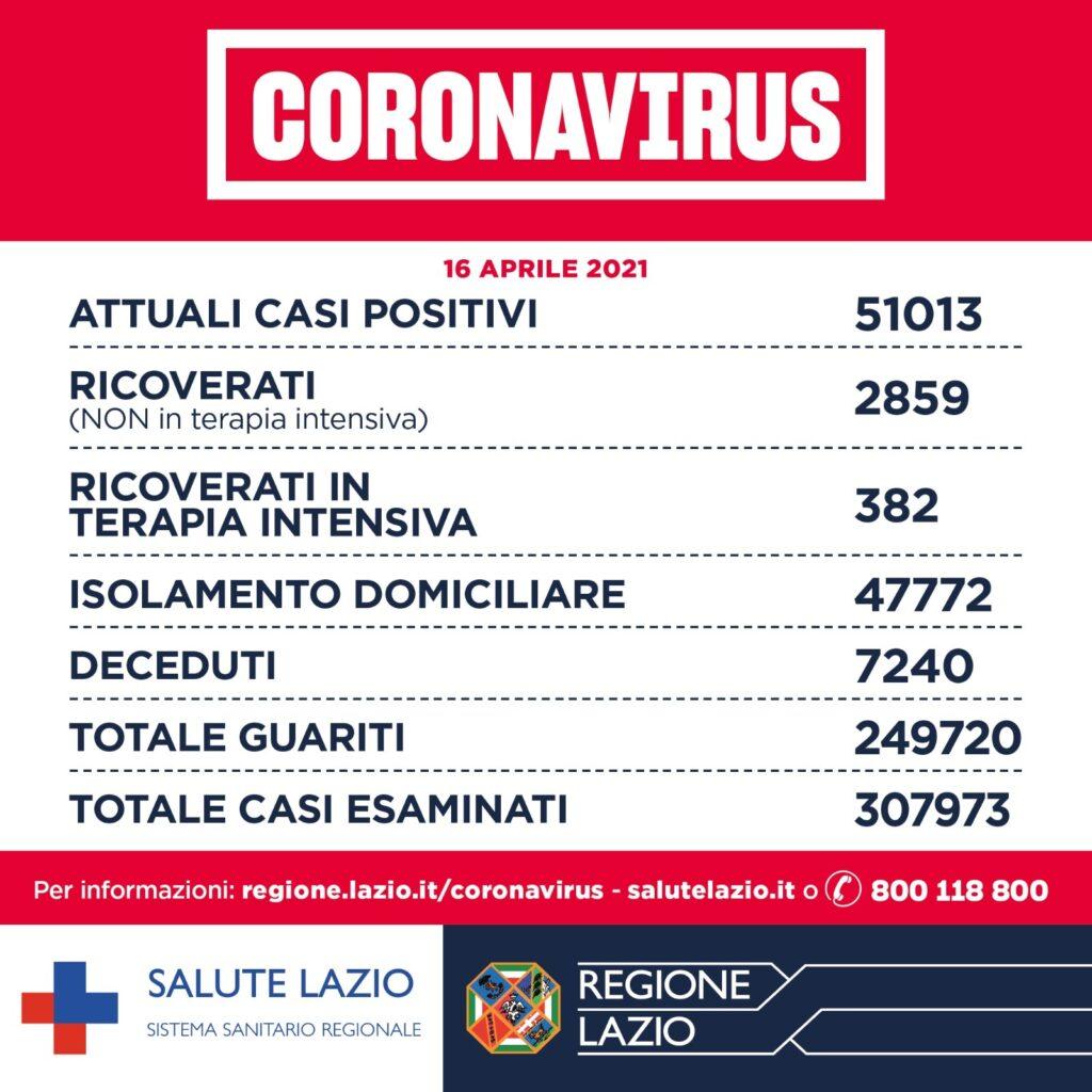 Bollettino Covid 16 aprile 2021: oggi nel Lazio 1.474 casi su 37mila test 1