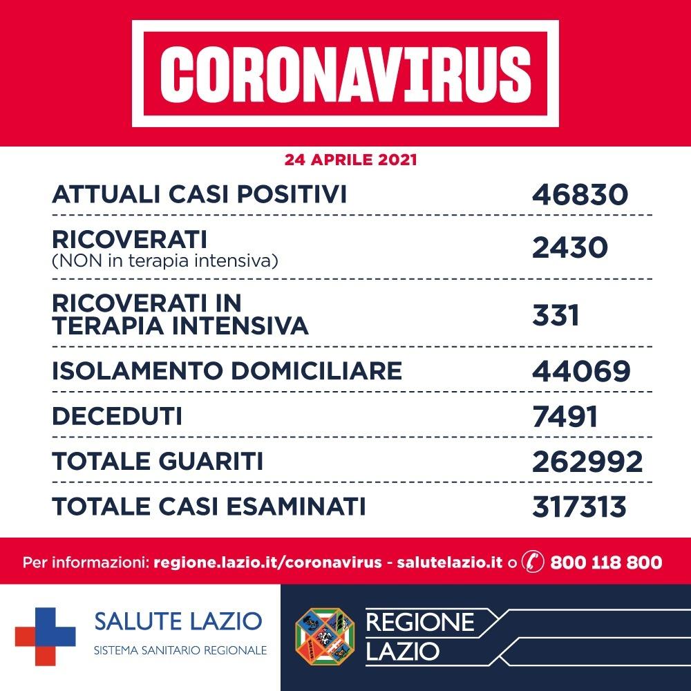 Bollettino Covid Lazio: casi in aumento, 1266 positivi, e terapie intensive in calo 1