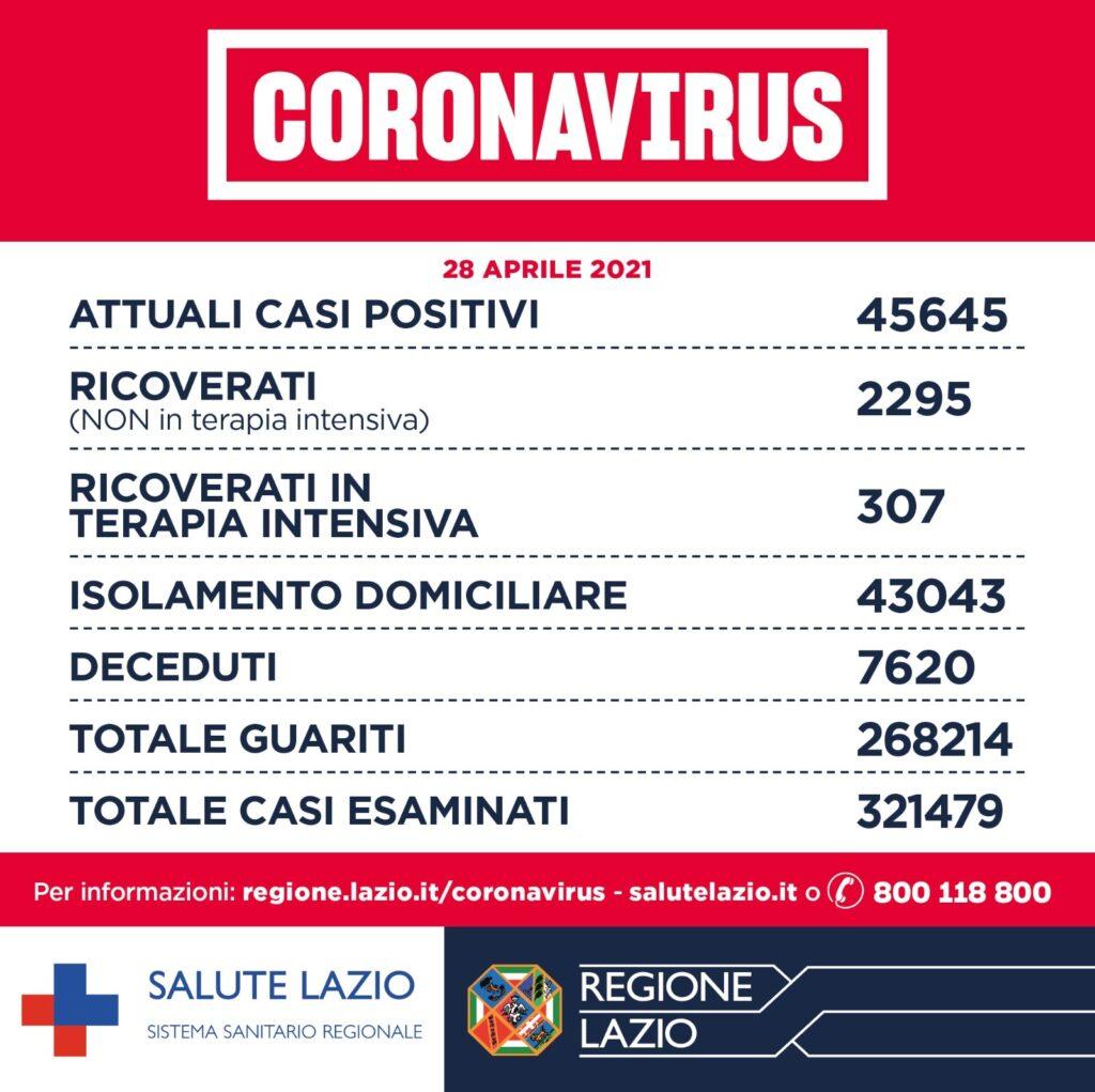 Bollettino Covid Lazio, 28 aprile: aumentano i positivi. I casi sono oggi 1078 1