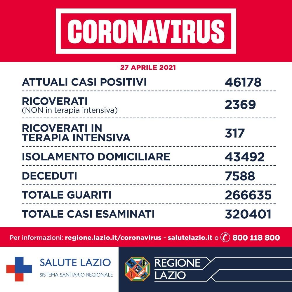 Bollettino Covid Lazio: diminuiscono i nuovi casi positivi (oggi 939) 1