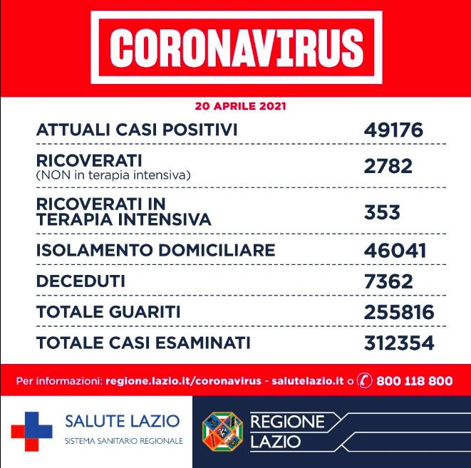 Bollettino Covid Lazio: secondo giorno consecutivo sotto i mille casi 1