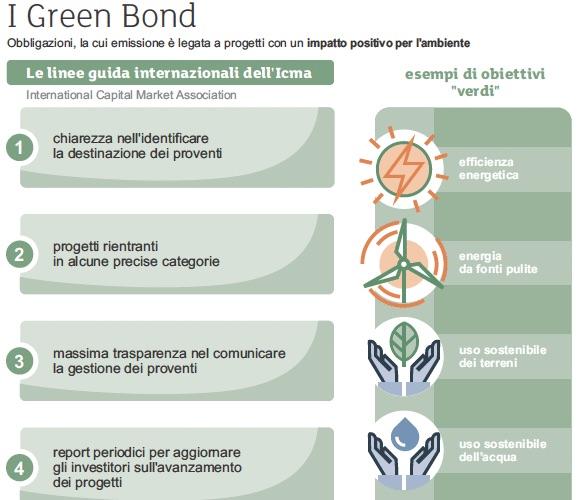 green bond explanation