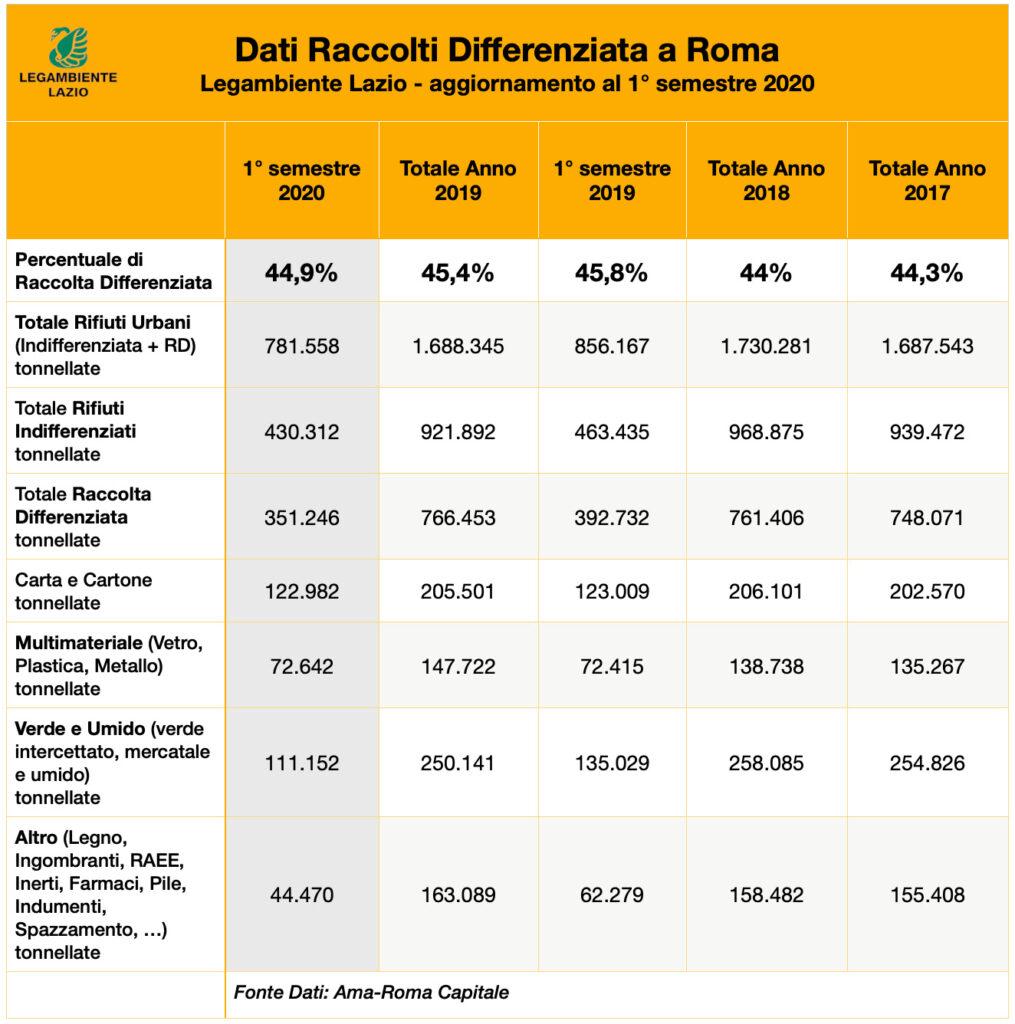 raccolta differenziata roma-dati