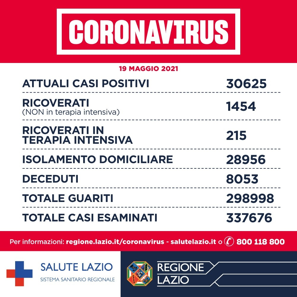 Bollettino Covid 19 maggio: nel Lazio cala l'incidenza. Vaccini anche in farmacia 1
