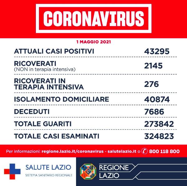 Bollettino Covid 1° maggio, la curva scende: meno positivi e meno decessi 1