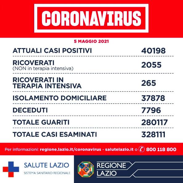 Bollettino Covid Lazio 5 maggio: più decessi e positivi, in calo i ricoveri 1