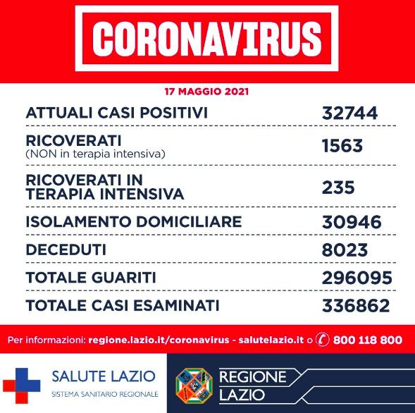 Bolletino Covid 17 maggio: diminuiscono ancora i casi nel Lazio, sono 388 su 15mila test 1