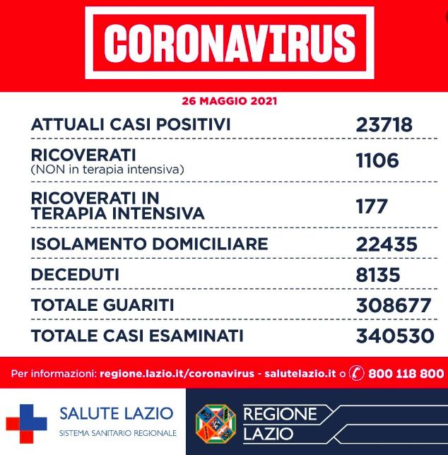 Bollettino Covid 26 maggio: incidenza in calo. Somministrate oltre 3 milioni di dosi di vaccino 1