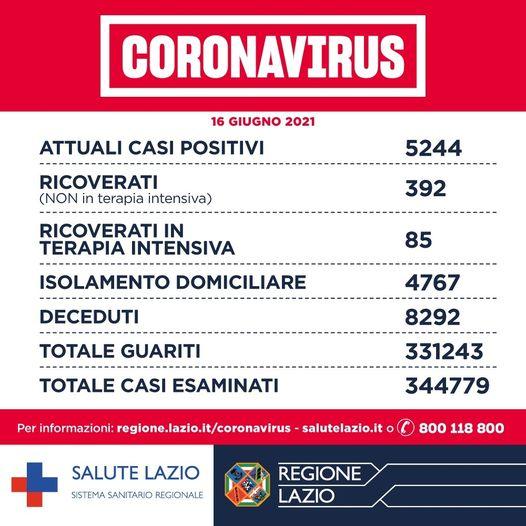 Bollettino Covid 16 giugno: nel Lazio 11 decessi e 143 nuovi casi 1