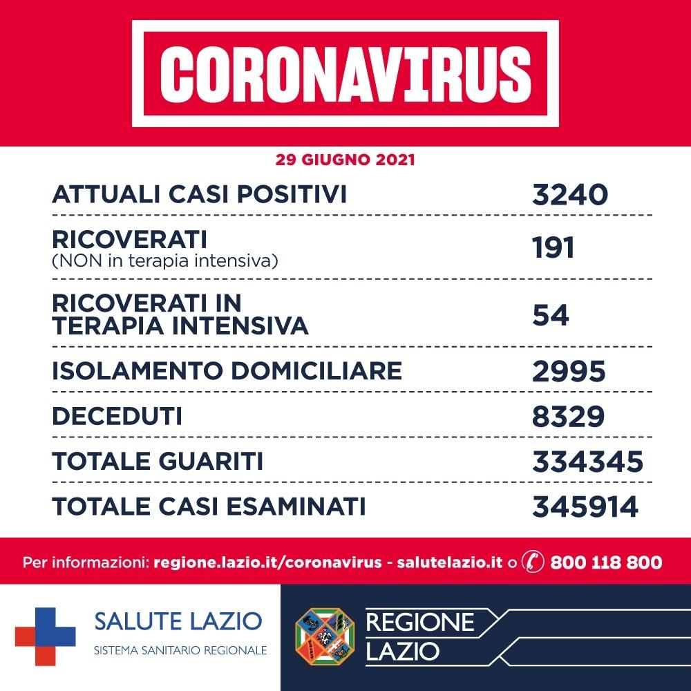 Bollettino Covid 29 giugno: oggi nel Lazio, zero positivi a Rieti, Latina, Frosinone e Viterbo. Zero decessi a Roma 1