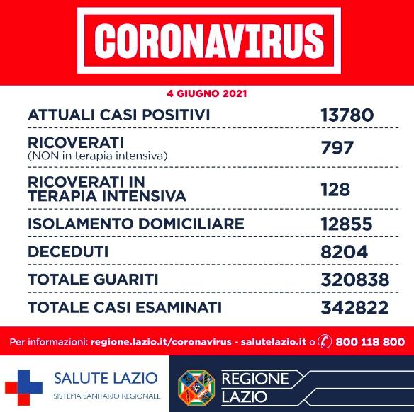 Bollettino Covid Regione Lazio: 197 positivi, zero decessi nelle Asl Roma 3 e 4 2