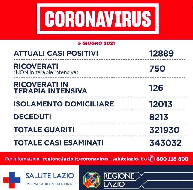Bollettino Covid Regione Lazio: incidenza ed Rt da zona bianca. Zero decessi nelle province 1