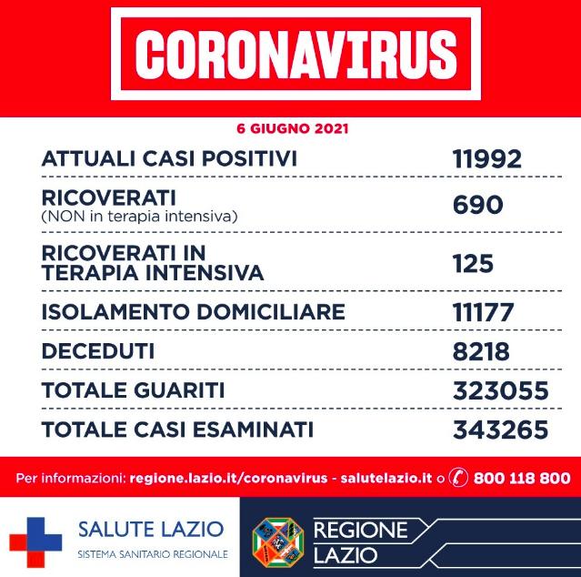 Bollettino Covid Regione Lazio: zero decessi nelle Asl Roma 1, Roma 3 e in tutte le province 1
