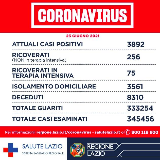 """Bollettino Covid Lazio 23 giugno: """"correre più della variante"""". Anticipati richiami Astrazeneca 1"""