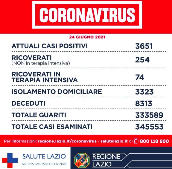 Bollettino Covid 24 giugno: Lazio prima regione per somministrazioni. Ad oggi 4,9 milioni 1