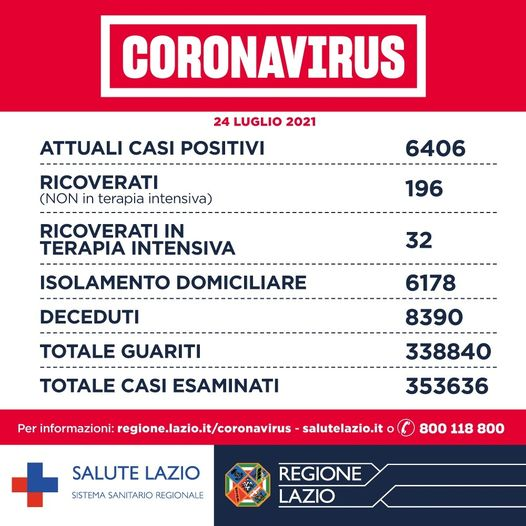 Bollettino Covid 24 luglio: oggi nel Lazio 845 nuovi casi su 33mila test 1