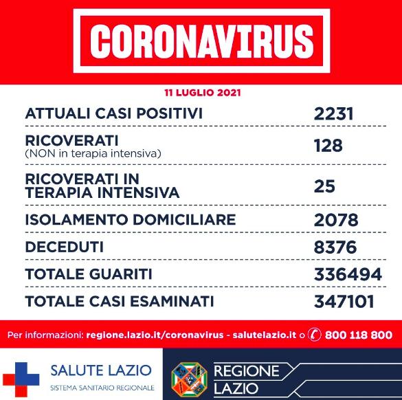 """Bollettino Covid 11 luglio: nel Lazio oggi 164 nuovi positivi. """"Mantenere alta l'attenzione"""" 1"""