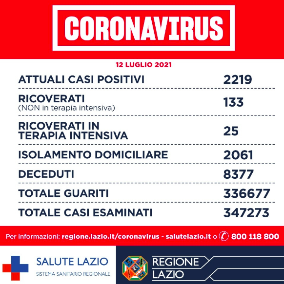 Bollettino Covid 12 luglio: nel Lazio il 52 per cento degli adulti ha concluso percorso vaccinale 1