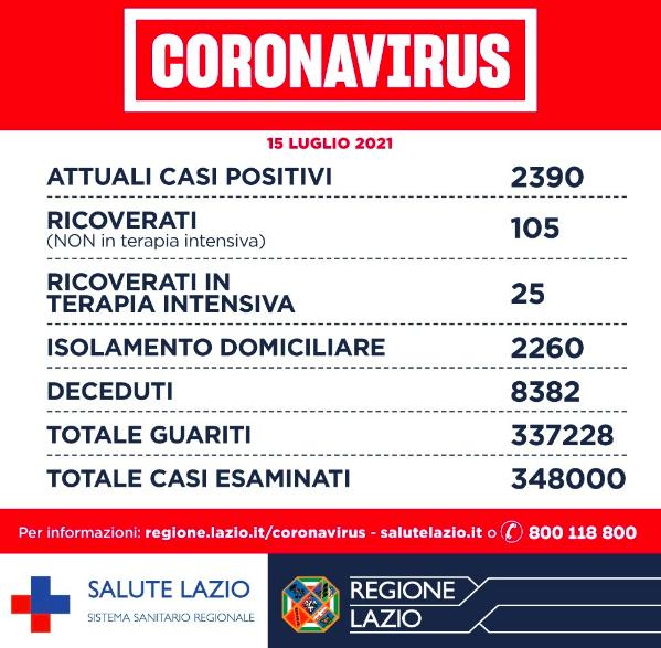 Bollettino Covid Lazio 15 luglio: incremento variante Delta. E' la prevalente in tutte le Asl 1