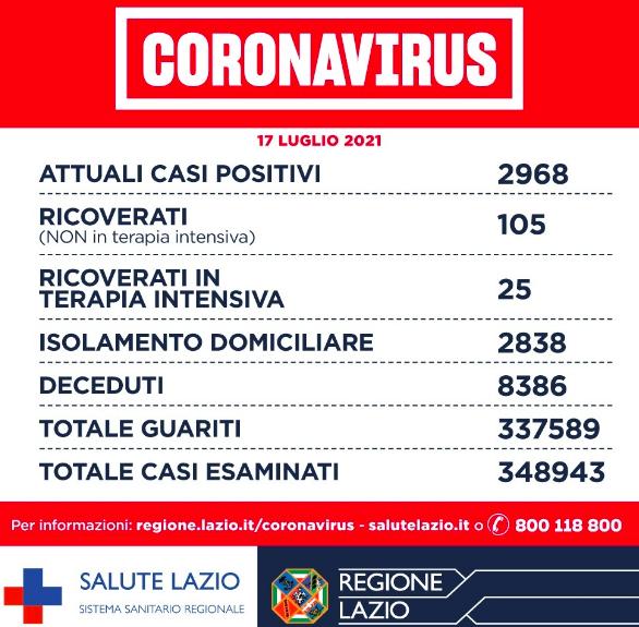 Bollettino Covid Lazio 17 luglio: salgono i casi ma resta basso il numero dei ricoveri 1