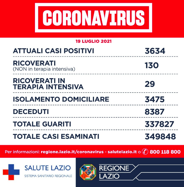 Bollettino Covid Lazio 19 luglio: 434 nuovi positivi. Indispensabile vaccinare i giovani 1