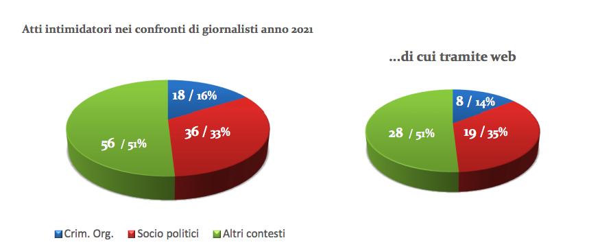 Stampa Romana, Lazio al primo posto per intimidazioni ai giornalistI 2
