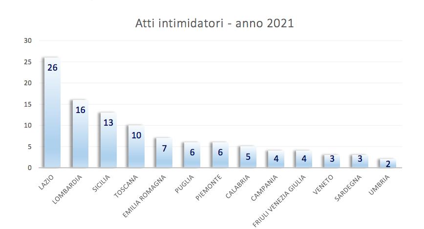 Stampa Romana, Lazio al primo posto per intimidazioni ai giornalistI 1