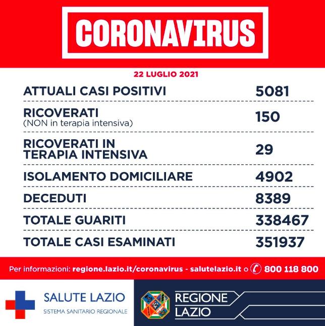 Bollettino Covid Lazio 22 luglio: aumenta l'incidenza dei casi e scende l'età dei contagiati 1