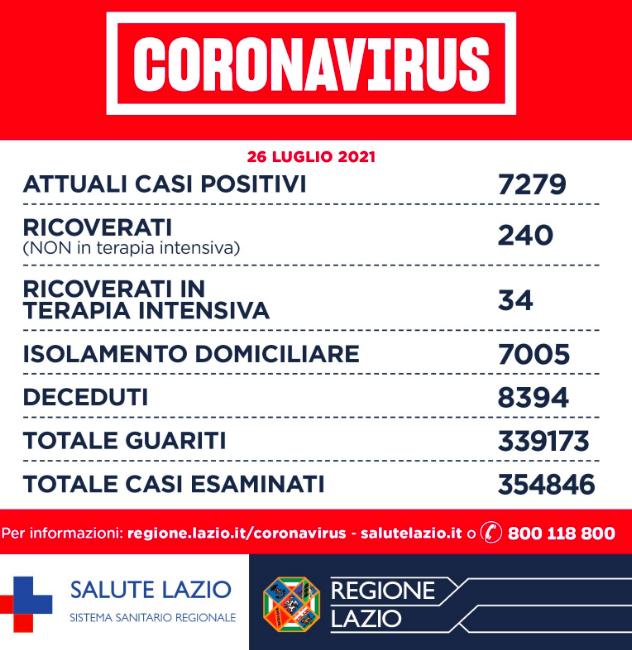 Bollettino Covid Lazio 26 luglio: 550 positivi su 13mila test. Accelera la campagna vaccinale 1