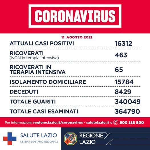 Bollettino Covid 11 agosto: oggi nel Lazio 645 nuovi casi 1