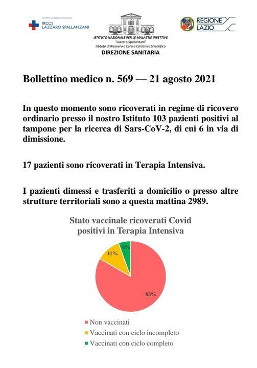 Bollettino Covid 21 agosto: oggi nel Lazio 553 nuovi casi 1