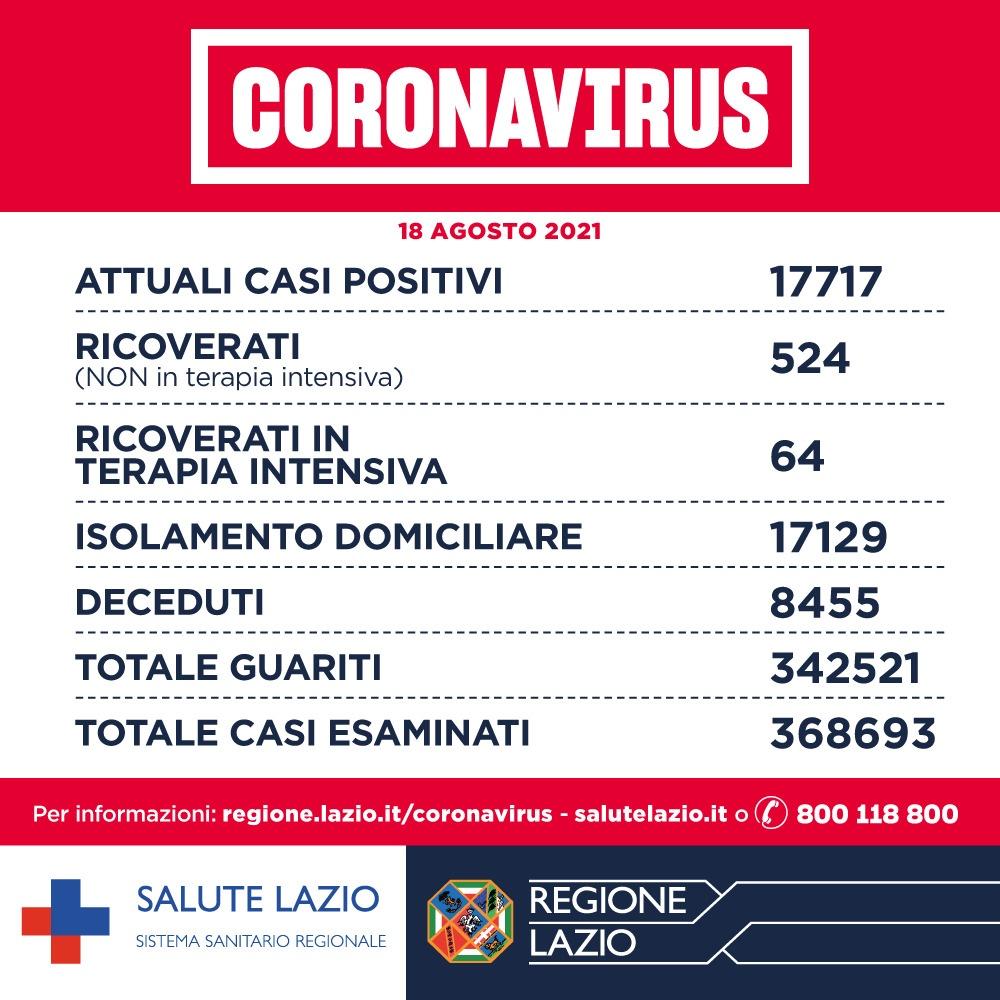 Bollettino Covid Lazio 18 agosto: aumentano i positivi. Situazione grave nel viterbese 1