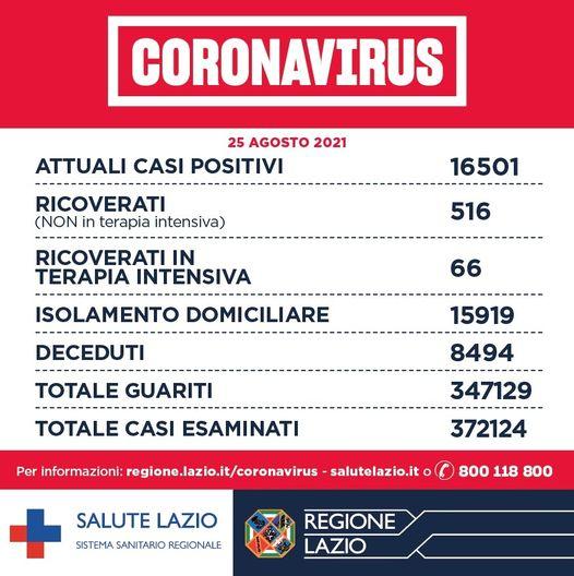Bollettino Covid 25 agosto: oggi nel Lazio 442 nuovi casi, calano ricoveri e terapie intensive 1