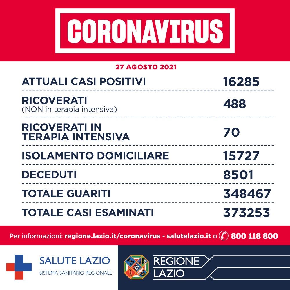 Bollettino Covid 27 agosto: nel Lazio rischio basso. Vaccinato il 75% degli over 12 1