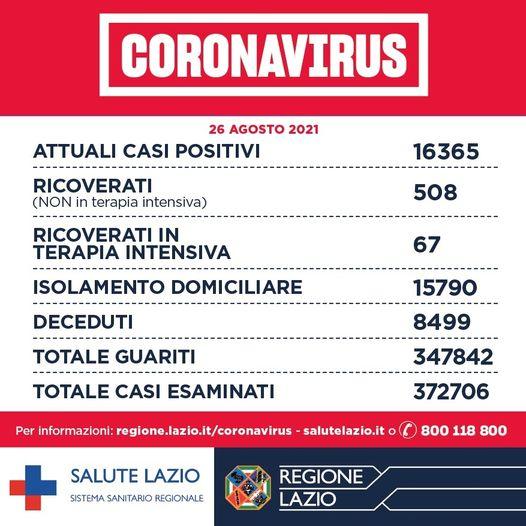 Bollettino Covid 26 agosto: oggi nel Lazio 582 nuovi casi, stabili ricoveri e terapie intensive 1