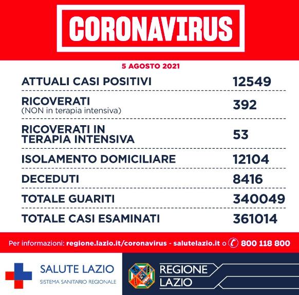 Bollettino Covid 5 agosto: oggi nel Lazio frenata dei casi positivi 1