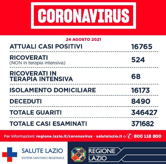 Bollettino Covid 24 agosto: in calo i nuovi positivi nel Lazio. Stabile pressione ospedaliera 1
