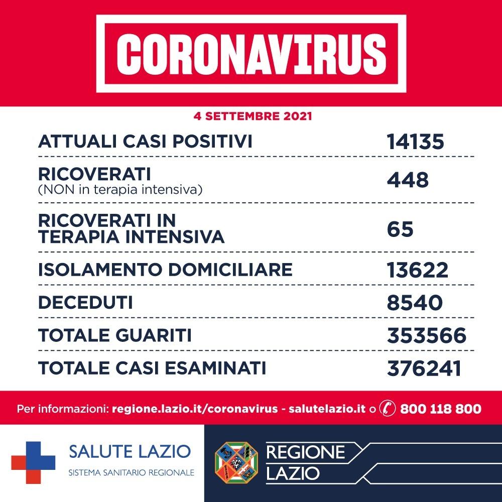 Bollettino Covid Lazio 4 settembre: in calo i positivi. Il 78 % over 12 ha completato iter vaccinale 1