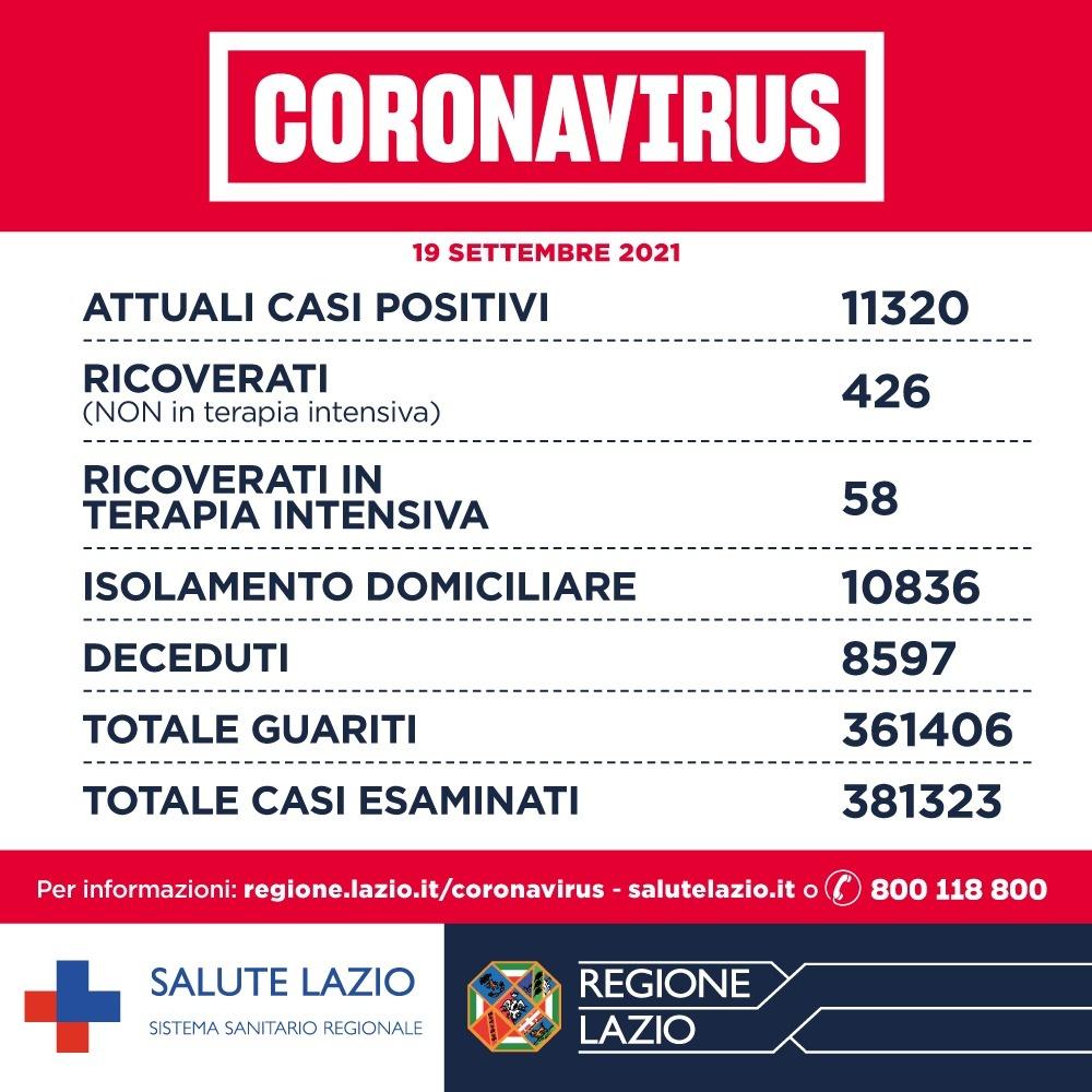 Bolletino Covid 19 settembre: nel Lazio in calo i positivi. Da domani terza dose per 65mila soggetti 1