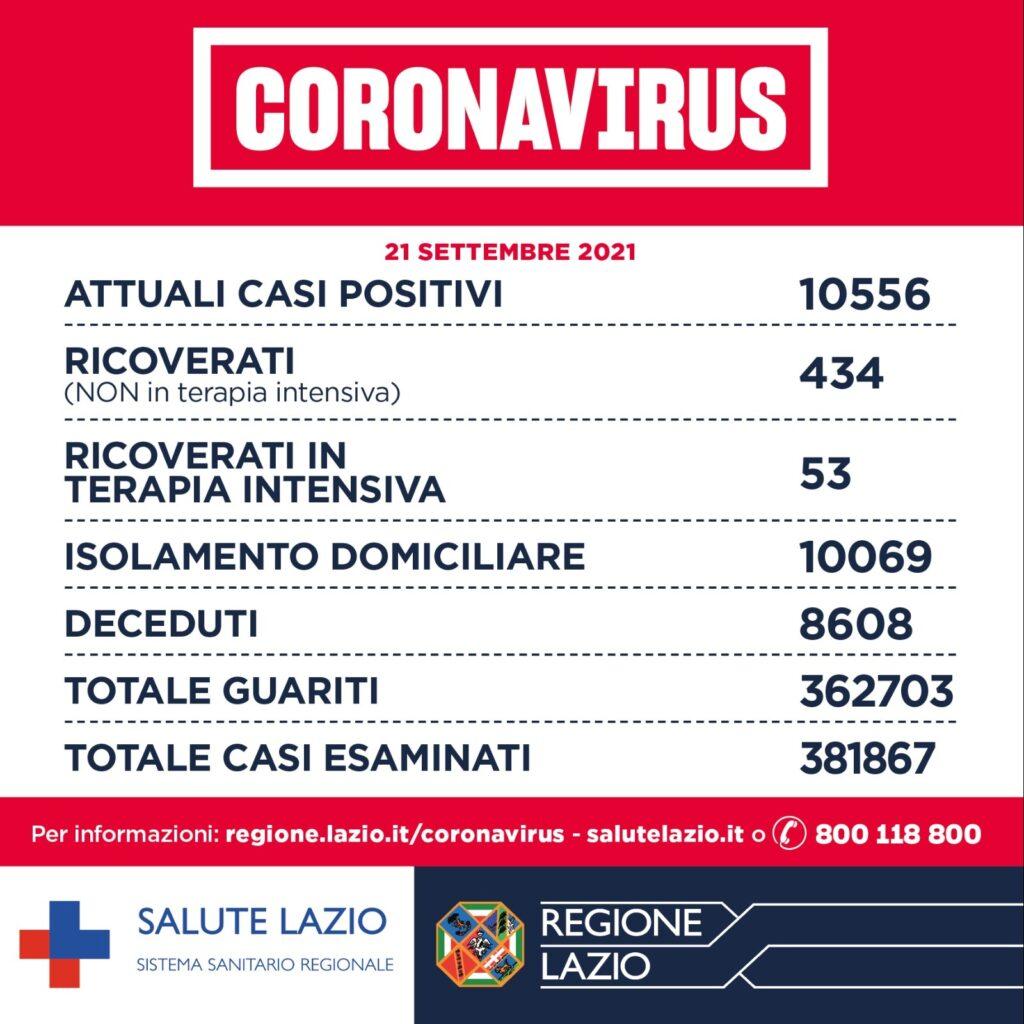 Bollettino Covid 21 settembre: nel Lazio calano i decessi, i ricoveri e le terapie intensive 1