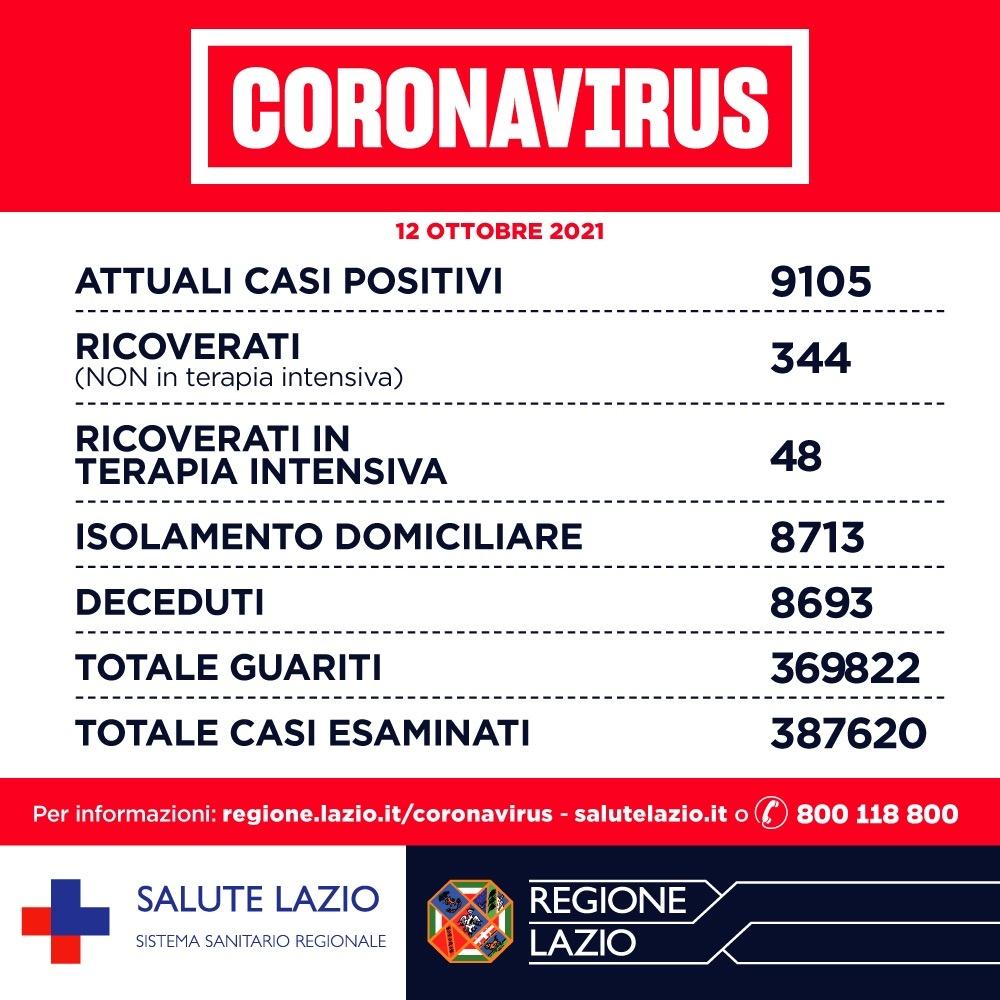 Bollettino Covid 12 ottobre Lazio: in calo decessi, terapie intensive e ricoveri 1