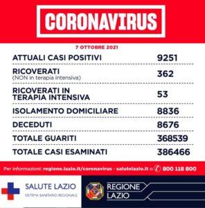 Bollettino Covid 7 ottobre nel Lazio: impennata di casi a Frosinone e Latina 1